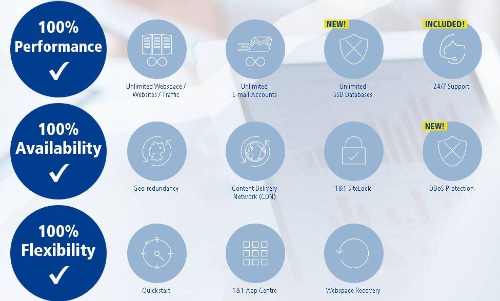 1&1 Web Hosting Key Selling Points