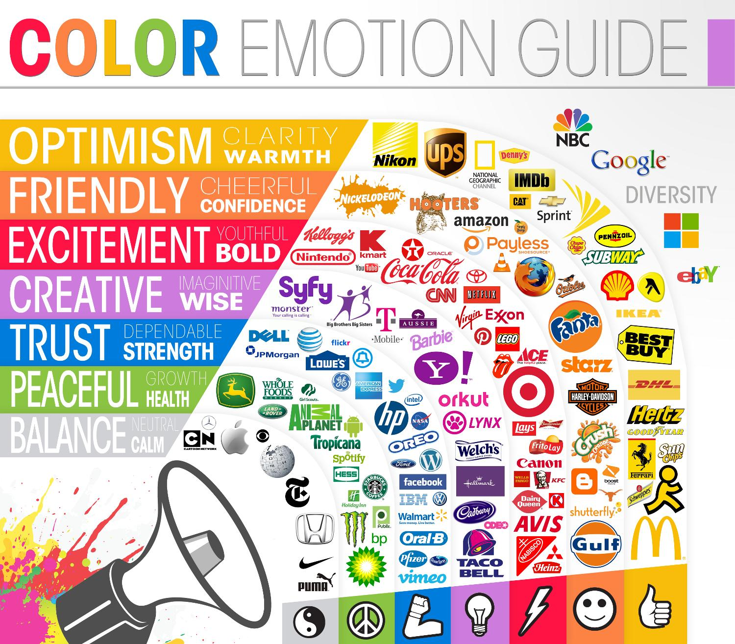 How To Increase your WordPress Site Conversions With Psychology And Colors